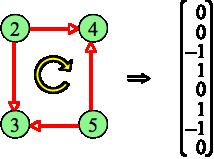 Adm1 2 2 Zusammenhang Baume Kreise Und Schnitte